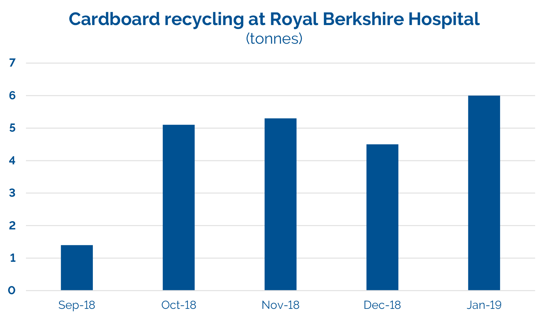 Cardboard recycling tonnages at the Royal Berkshire Hospital in Reading, which increased by 400% between September 2018 and January 2018